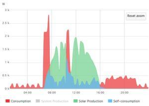 Courbe autoconsommation solaire médiocre