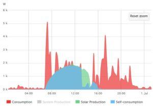 Courbe autoconsommation photovoltaique favorable