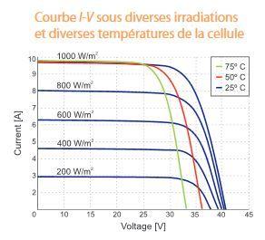 courbes de fonctionnement panneau 60 cellules BISOL