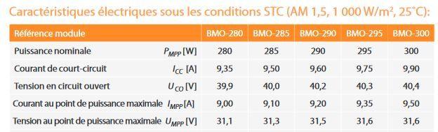 Caractéristiques STC module solaire BISOL