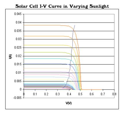 impact de la variation de l irradiation sur la courbe IU d'une cellule solaire