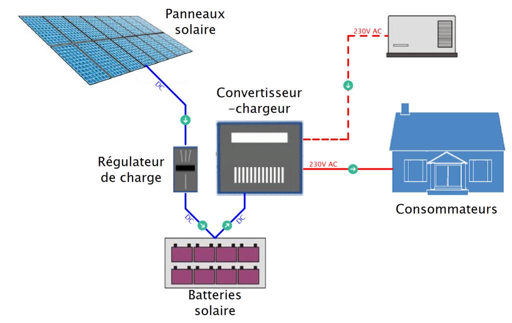 kit solaire autonome hybride