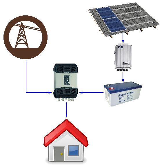 shema principe solaire badgrid ou backup
