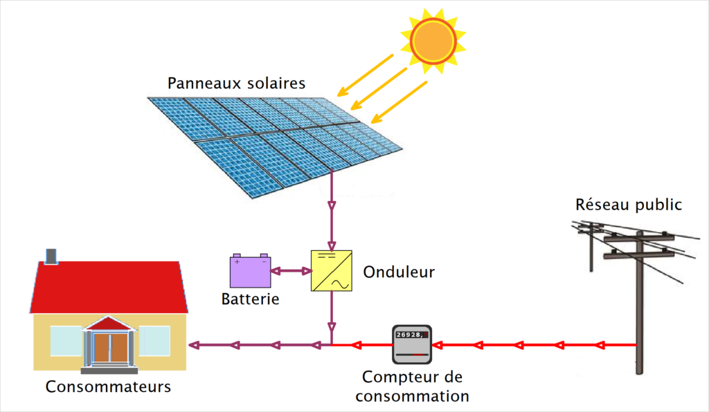 shéma solaire autoconsommation avec batterie