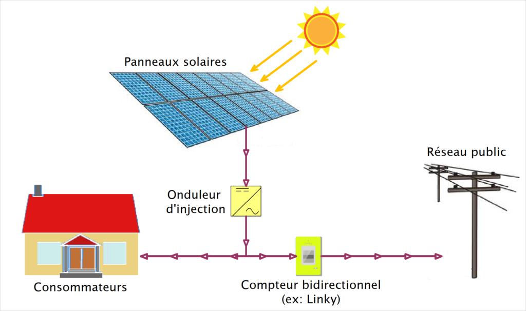 shéma solaire photovoltaique autoconsommation avec revente