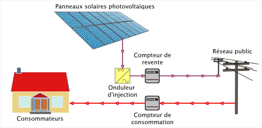 shéma kit solaire injection avec revente