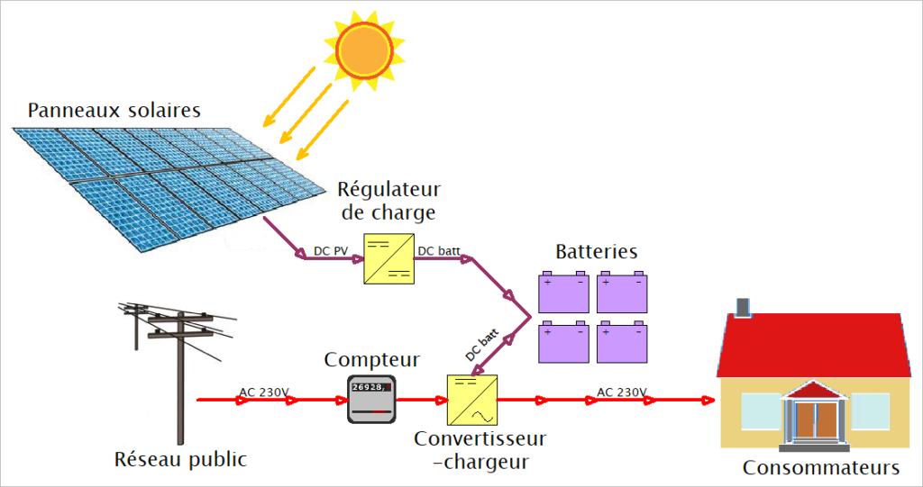 shéma kit solaire badgrid