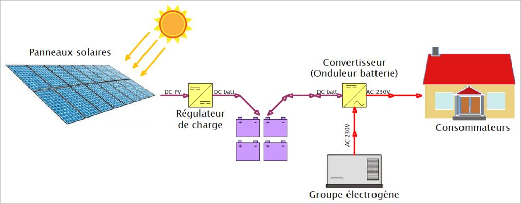shéma installation solaire photovoltaqiue hybride